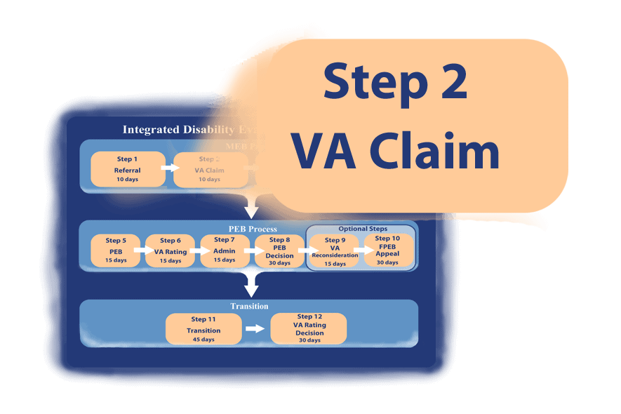 The VA Disability Claim is Step 2 of the IDES process.